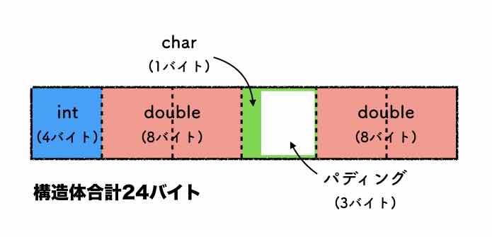 構造体アライメント図